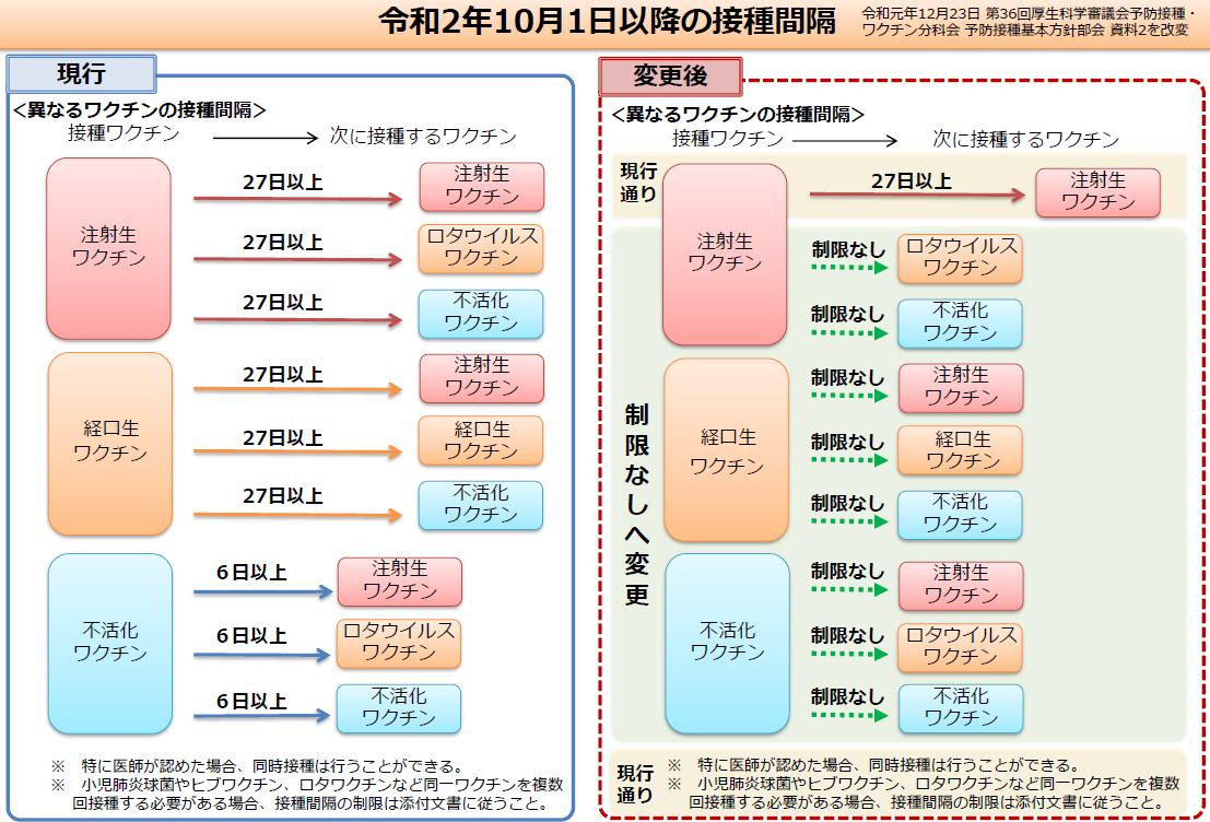 予防接種の分類(生ワクチン不活化ワクチン) | 小泉重田小児科(群馬 ...